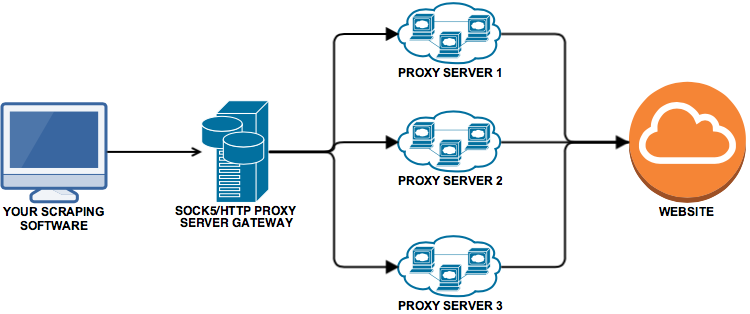 The Proxy Store – Residential Backconnect Proxies, Proxies